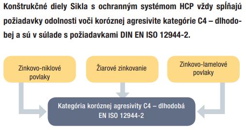HCP SIKLA - EN ISO 12944-2