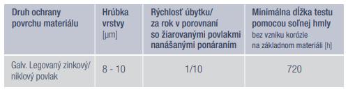 Vlastnosti zink-niklových povlakov